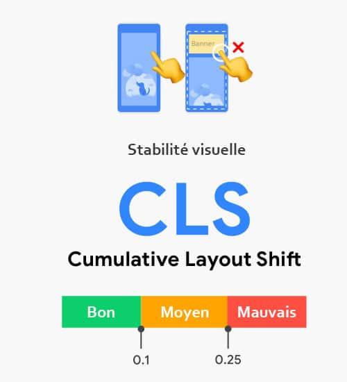 Definition Cls Cumulative Layout Shift Stabilite Visuelle Core Web Vitals
