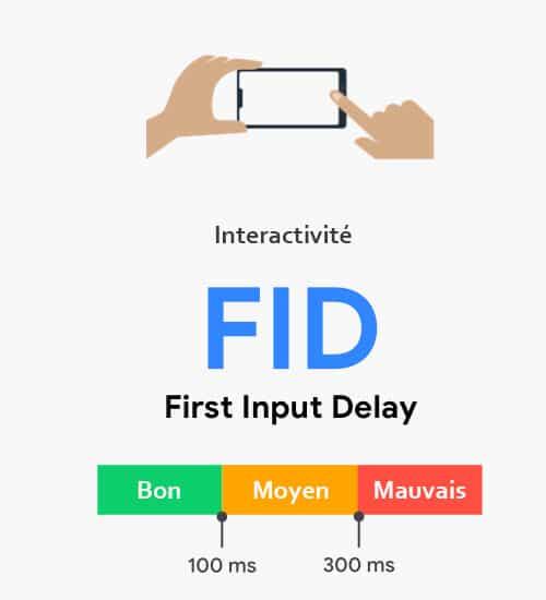 Definition Fid Interactivite Page Core Web Vitals