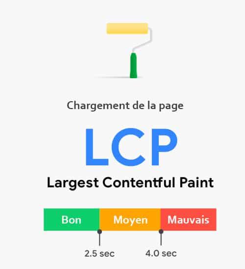 definition lcp largest contentful paint core web vitals